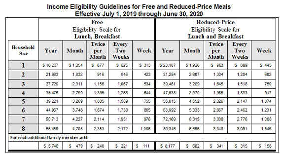 Free School Lunches eligibility chart
