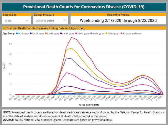 Provisional Death Counts for Coronarirus Disease
