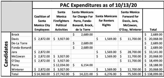 Special Interest PAC Expenditures 2020